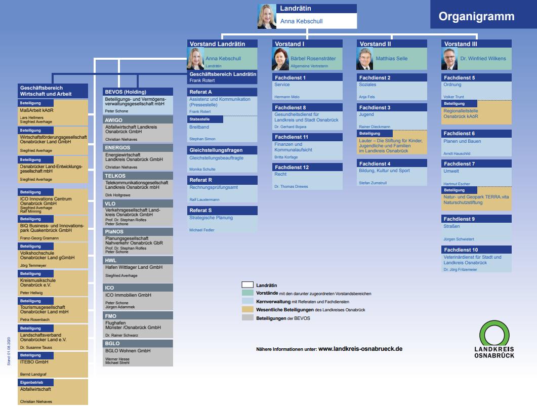 Organigramm Der Kreisverwaltung Landkreis Osnabruck
